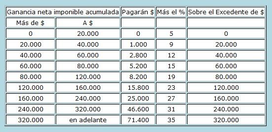 Escala De Ganancias Para - 267490